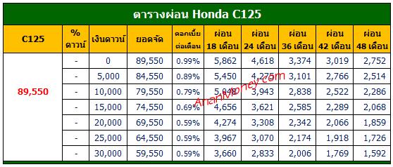 Honda C125 ตารางผ่อน, C125 ตารางผ่อน,