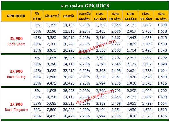 GPX ROCK ตารางผ่อน, GPX ROCK ตารางผ่อน, ตารางผ่อน GPX ROCK