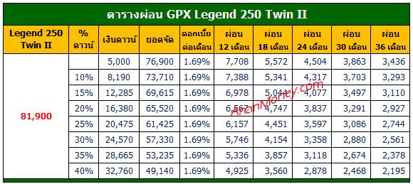 Legend 250 Twin II ตารางผ่อน, ตารางผ่อน Legend 250 Twin II