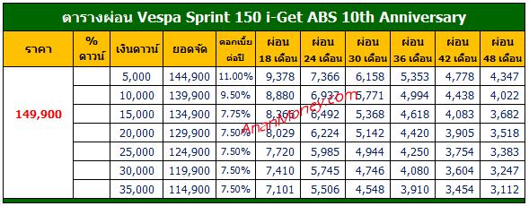 Sprint 150 10th Anni ตารางผ่อน, Sprint 10th Anni ตารางผ่อน, ตารางผ่อน Sprint 150