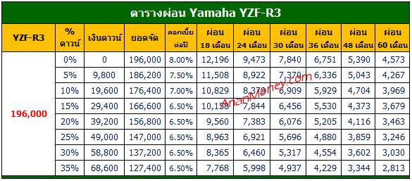 R3 2020 ตารางผ่อน, R3 ตารางผ่อน, Yamaha R3 ตารางผ่อน, R3 2021 ตารางผ่อน,