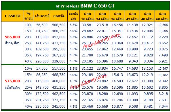 BMW C650GT 2021 ตารางผ่อน, C650GT ตารางผ่อน, BMW C650GT ตารางผ่อน