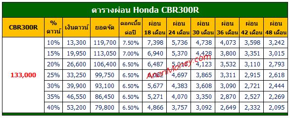 CBR300R ตารางผ่อน, CBR300R 2021 ตารางผ่อน, ตารางผ่อน CBR300R