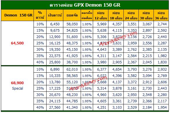 Demon 150 GR ตารางผ่อน, Demon 150 GR 2021 ตารางผ่อน