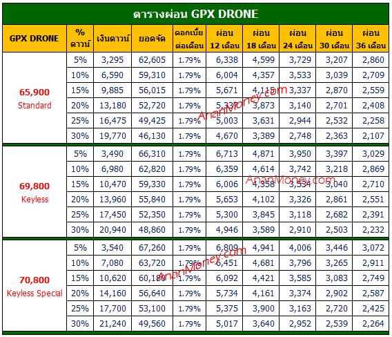 GPX DRONE ตารางผ่อน, DRONE ตารางผ่อน, ตารางผ่อน GPX DRONE, Drone 2021 ตารางผ่อน, ตารางผ่อน Drone 150