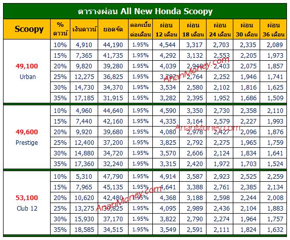 Scoopy ตารางผ่อน, Honda Scoopy ตารางผ่อน,Scoopy 2021 ตารางผ่อน, ตารางผ่อน Scoopy