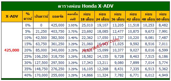 X-ADV 2021 ตารางผ่อน, X-ADV ตารางผ่อน, ตารางผ่อน X-ADV, X-ADV ตารางผ่อน