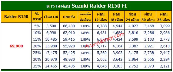 Raider 150 2021 ตารางผ่อน, Raider ตารางผ่อน, Suzuki Raider ตารางผ่อน