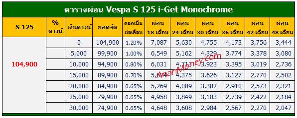 S125 Monochrome ตารางผ่อน, S125 2020 ตารางผ่อน, Vespa S125 Monochrome ตารางผ่อน, Vespa S 125 Monochrome ตารางผ่อน