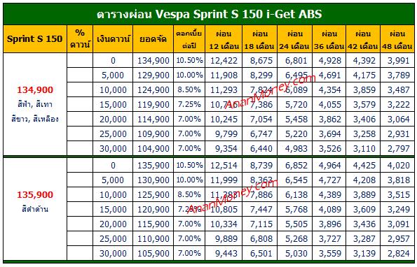 Sprint S150 ตารางผ่อน, Sprint S 150 ตารางผ่อน, ตารางผ่อน Sprint S 150,