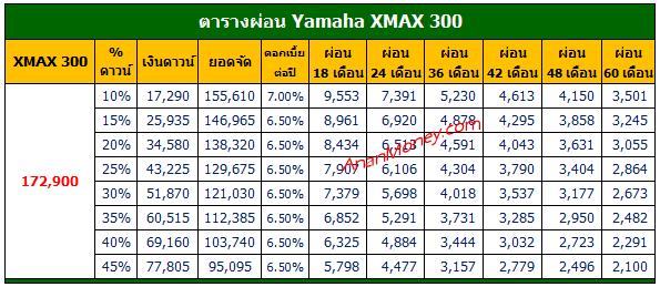 XMAX 300 ตารางผ่อน, ตารางผ่อน XMAX 300 , XMAX ตารางผ่อน, ตารางผ่อน XMAX, XMAX 2021 ตารางผ่อน, XMAX 300 2021 ตารางผ่อน