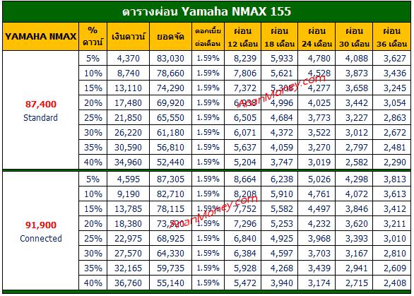 NMAX 2021 ตารางผ่อน, NMAX ตารางผ่อน, NMAX 155 ตารางผ่อน, ตารางผ่อน NMAX, ตารางผ่อน Yamaha NMAX, NMAX Connected ตารางผ่อน, ตารางผ่อน NMAX Connected