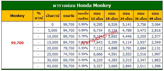 Honda Monkey ตารางผ่อน, ตารางผ่อน Monkey 125, ตารางผ่อน Monkey, Monkey ตารางผ่อน, Monkey 2021 ตารางผ่อน, Honda Monkey 2021 ตารางผ่อน
