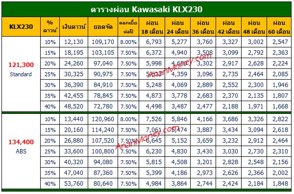 KLX230 ตารางผ่อน, KLX230 ABS ตารางผ่อน, KLX230 2021 ตารางผ่อน, ตารางผ่อน KLX230, ตารางผ่อน KLX230 ABS