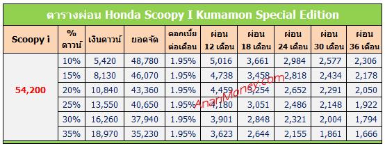 Scoopy i Kumamon ตารางผ่อน