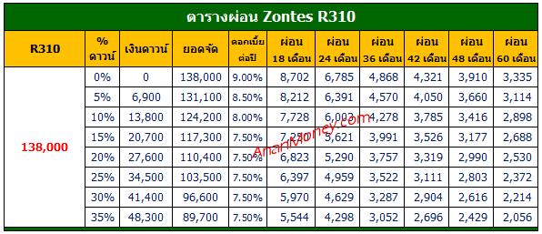 310R 2021 ตารางผ่อน, Zontes 310R ตารางผ่อน, 310R ตารางผ่อน