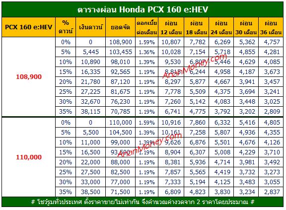 PCX 2021 ตารางผ่อน, PCX 160 ตารางผ่อน, ตารางผ่อน PCX 160 eHEV, PCX 160 eHEV ตารางผ่อน, PCX eHEV ตารางผ่อน,