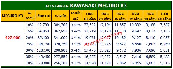 Meguro K3 ตารางผ่อน, Meguro K3 2021 ตารางผ่อน, ตารางผ่อน Meguro K3 , ตารางผ่อน Meguro 2021