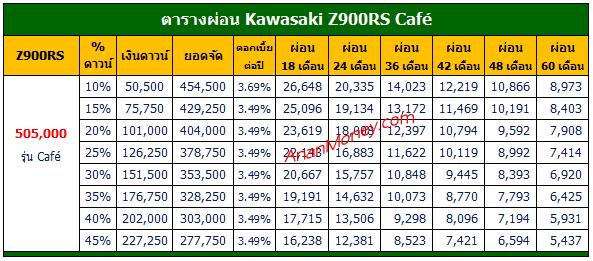Z900RS Cafe ตารางผ่อน, ตารางผ่อน Z900RS Cafe