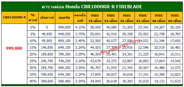 ราคาผ่อน CBR1000RR-R, ตารางผ่อน CBR1000RR-R, ตารางผ่อน CBR1000RR-R FIREBLADE, CBR1000RR-R FIREBLADE ตารางผ่อน, CBR1000RR-R ตารางผ่อน,