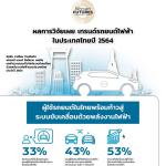 ผลสำรวจเทรนด์ระบบขับเคลื่อนด้วยพลังงานไฟฟ้าของประเทศไทยประจำปี 2564