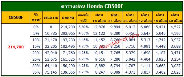 CB500F ตารางผ่อน, CB500F 2021 ตารางผ่อน, CB500F 2022 ตารางผ่อน, ตารางผ่อน CB500F, Honda CB500F ตารางผ่อน