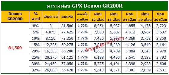 Demon GR200R ตารางผ่อน, Demon 200R ตารางผ่อน, ตารางผ่อน GR200R, GR200R ตารางผ่อน, GPX GR200R ตารางผ่อน