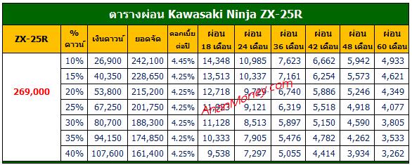 Ninja ZX-25R ตารางผ่อน, ZX25R ตารางผ่อน, ตารางผ่อน ZX25R, ตารางผ่อน ZX-25R, Ninja ZX-25R 2021 ตารางผ่อน, ZX25R 2022 ตารางผ่อน, ตารางผ่อน ZX25R 2022, ตารางผ่อน ZX-25R 2022