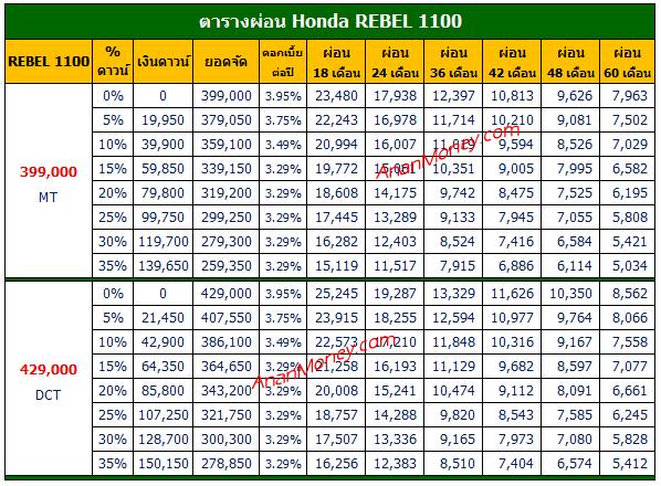 ตารางผ่อน Rebel 1100, ตารางผ่อน REBEL1100, Rebel 1100 ตารางผ่อน, Honda REBEL 1100 ตารางผ่อน