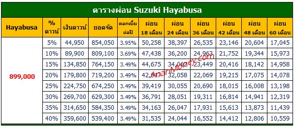 Hayabusa 2022 ตารางผ่อน, Hayabusa 2022 ตารางผ่อน, ตารางผ่อน Hayabusa, Hayabusa ตารางผ่อน