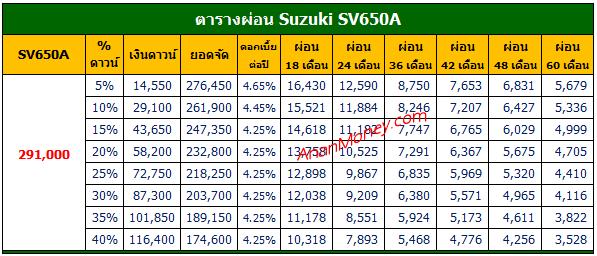 SV650 2021 ตารางผ่อน, SV650A ตารางผ่อน, Suzuki SV650A ตารางผ่อน