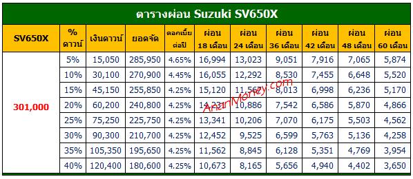 SV650X ตารางผ่อน, Suzuki SV650X ตารางผ่อน, SV650X 2021 ตารางผ่อน