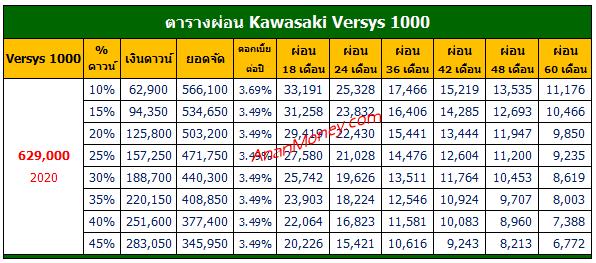 Versys 1000 2021 ตารางผ่อน, Versys 1000 ตารางผ่อน, ตารางผ่อน Versys 2021