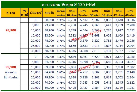 S125 ตารางผ่อน, S125 2021 ตารางผ่อน, Vespa S125 ตารางผ่อน, Vespa S 125 ตารางผ่อน, ตารางผ่อน Vespa S 125, ตารางผ่อน S 125