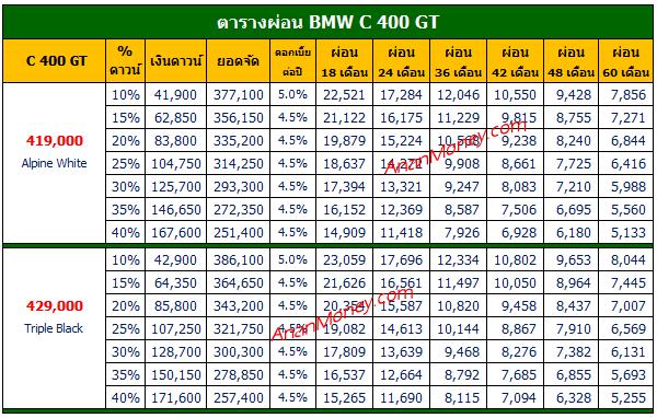 BMW C400 GT ตารางผ่อน, C 400 GT ตารางผ่อน, ตารางผ่อน C400GT,ตารางผ่อน C400GT 2021, C400GT 2021 ตารางผ่อน,