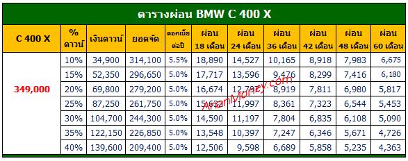 BMW C400X ตารางผ่อน, C400X ตารางผ่อน, ตารางผ่อน C400X,
