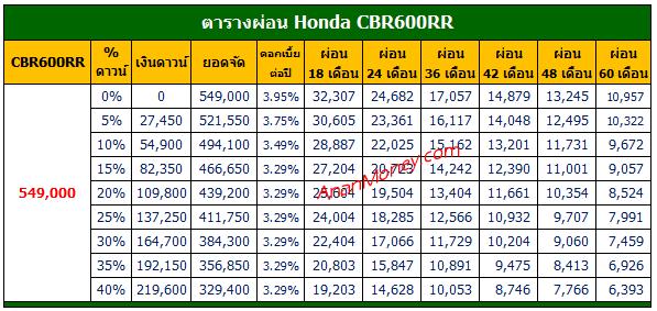 ราคาผ่อน CBR600RR, ตารางผ่อน CBR600RR, ตารางผ่อน CBR600RR 2021, CBR600RR 2021 ตารางผ่อน, CBR600RR ตารางผ่อน,