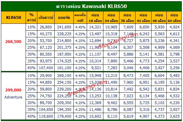 KLR650 2022 ตารางผ่อน, KLR650 ตารางผ่อน, ตารางผ่อน KLR650, ตารางผ่อน KLR650