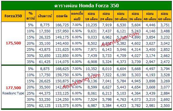 Forza ตารางผ่อน, Forza 350 ตารางผ่อน, Forza 350 2021 ตารางผ่อน, ตารางผ่อน Forza, Forza 2021 ตารางผ่อน