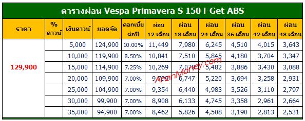 ตารางผ่อน Primavera S 150 , Primavera S 150 ตารางผ่อน, ตารางผ่อน Primavera S 150