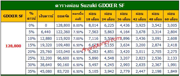 Suzuki Gixxer ตารางผ่อน, Gixxer ตารางผ่อน, Gixxer 2021 ตารางผ่อน, ตารางผ่อน Suzuki Gixxer, Gixxer 250 ตารางผ่อน