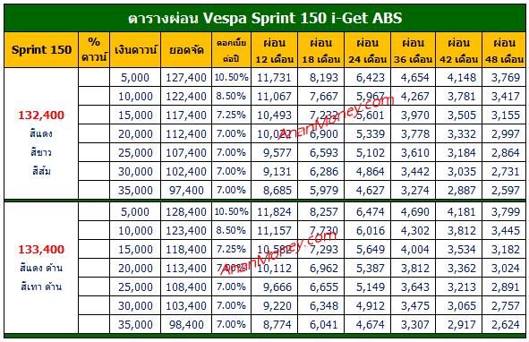 Vespa Sprint ตารางผ่อน, Vespa Sprint 150 ตารางผ่อน, Sprint 150 ตารางผ่อน, ตารางผ่อน Vespa Sprint, ตารางผ่อน Sprint 150