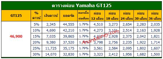 GT125 ตารางผ่อน, GT125 2021 ตารางผ่อน, ตารางผ่อน GT125
