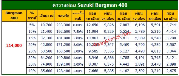 Burgman 400 ตารางผ่อน, ตารางผ่อน Burgman 400, Burgman400 ตารางผ่อน