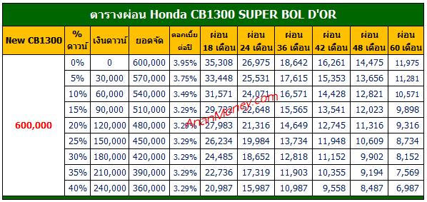 ตารางผ่อน CB1300, ตารางผ่อน CB1300 Super BOL D'OR, CB1300 ตารางผ่อน, CB1300 Super BOL D'OR ตารางผ่อน, CB1300 2021 ตารางผ่อน, CB1300 Super BOL D'OR 2021 ตารางผ่อน,
