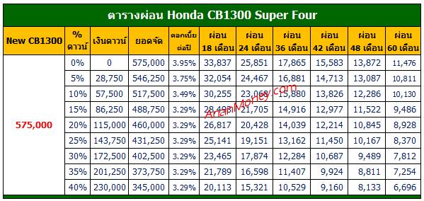 ตารางผ่อน CB1300, ตารางผ่อน CB1300 Super Four, CB1300 ตารางผ่อน, CB1300 Super Four ตารางผ่อน, CB1300 2021 ตารางผ่อน, CB1300 Super Four 2021 ตารางผ่อน,