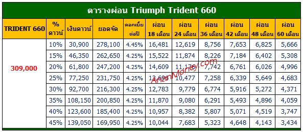 ตารางผ่อน Trident 660 , ตารางผ่อน Trident, Trident 660 ตารางผ่อน, ตารางผ่อน Triumph Trident, Triumph Trident ตารางผ่อน