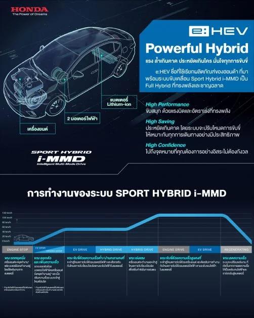 e:HEV, Powerful Hybrid by Honda