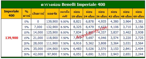 Benelli Imperiale 400 ตารางผ่อน, Imperiale 400 ตารางผ่อน, ตารางผ่อน Imperiale 400