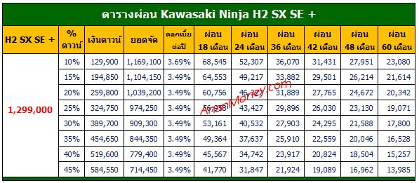 H2 SX SE + ตารางผ่อน, Ninja H2 SX SE + ตารางผ่อน, ตารางผ่อน H2 SX XE +, ตารางผ่อน Ninja H2 SX SE +